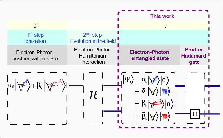 Quantum-optical nature of the recollision process in high-order-harmonic generation