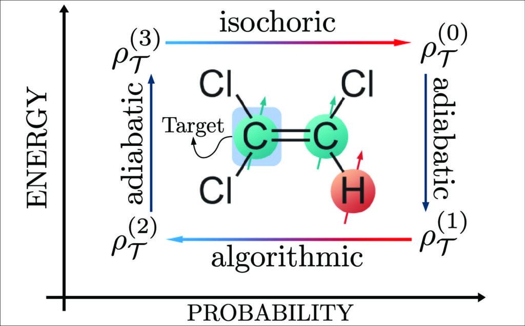 Algorithmic quantum heat engines