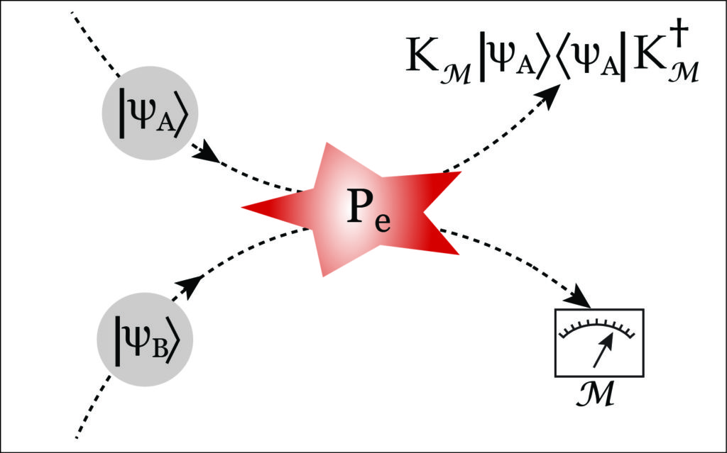 Quantum trajectories in spin-exchange collisions reveal the nature of spin-noise correlations in multi-species alkali vapors