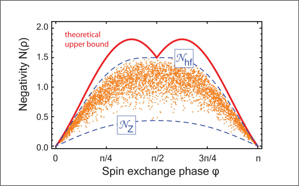 Spin-exchange collisions in hot vapors creating and sustaining bipartite entanglement